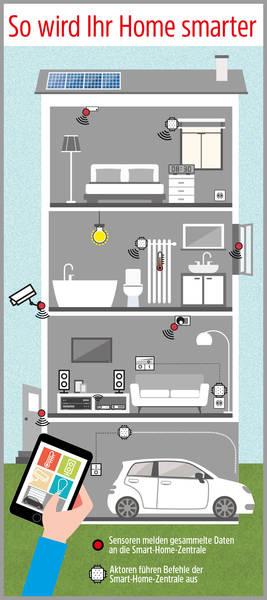 smart home installation kabel oder funksystem intelligent modernisieren mit e masters. Black Bedroom Furniture Sets. Home Design Ideas
