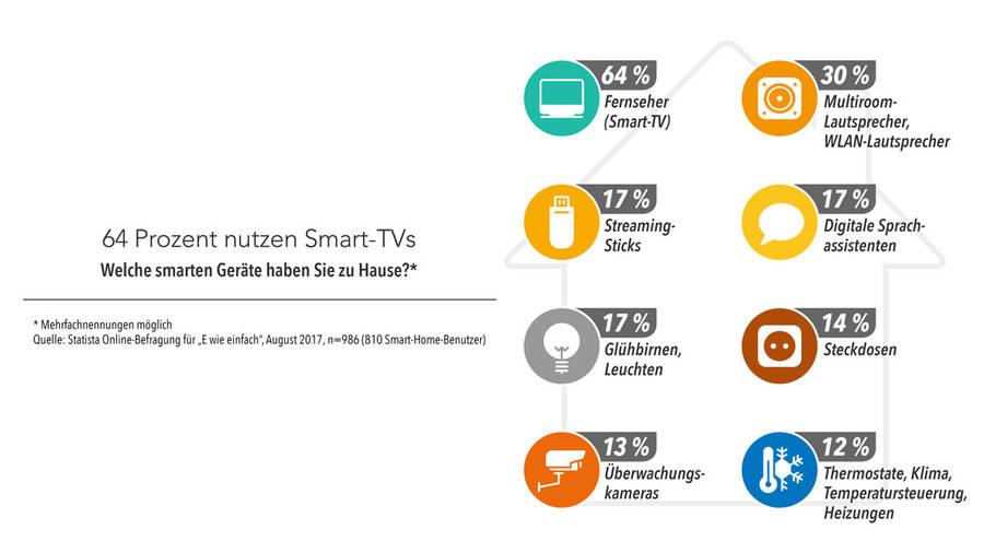 Warum Smart Home Spaß macht intelligent modernisieren mit